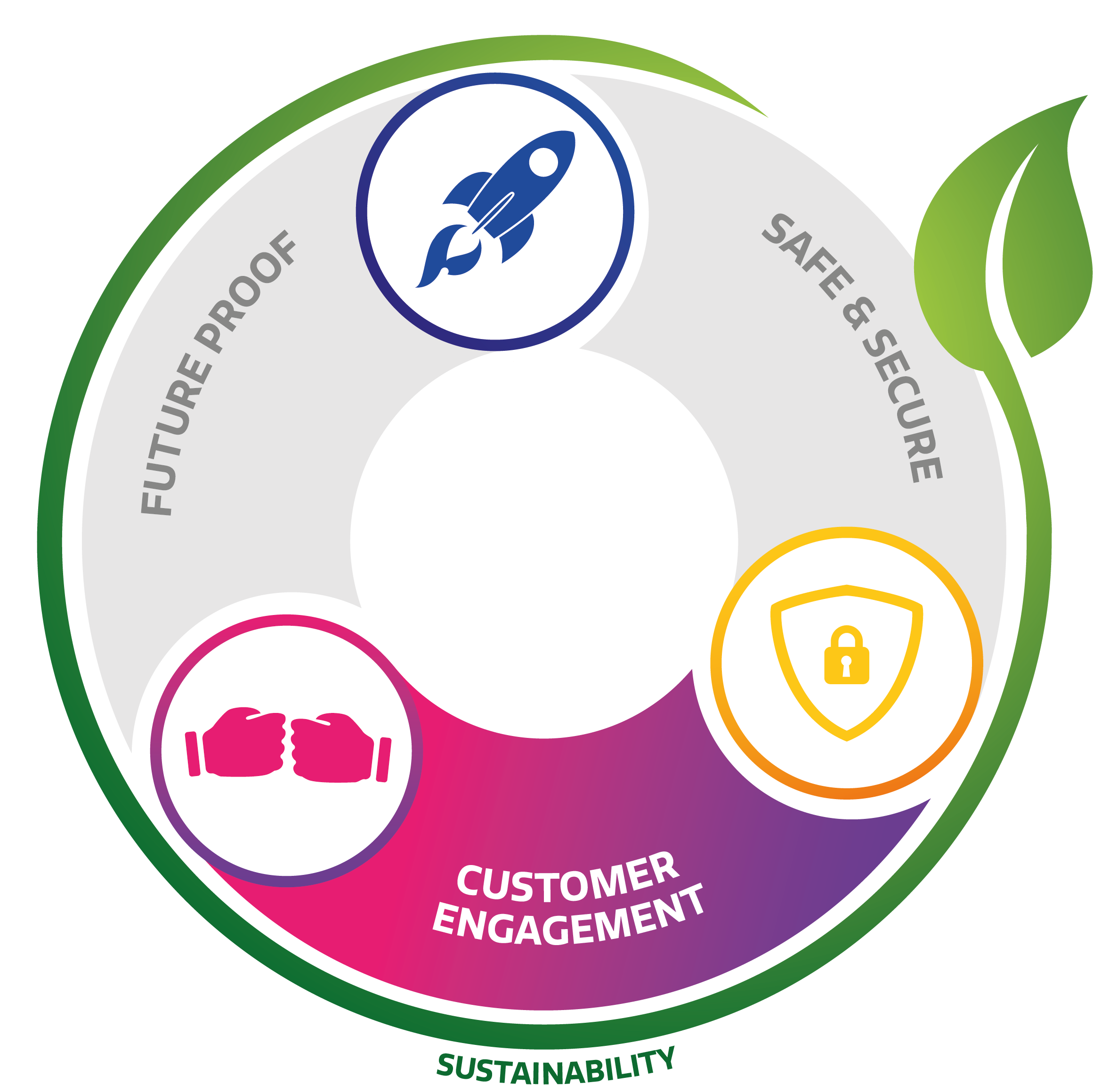 Customer engagement CTOUCH circle