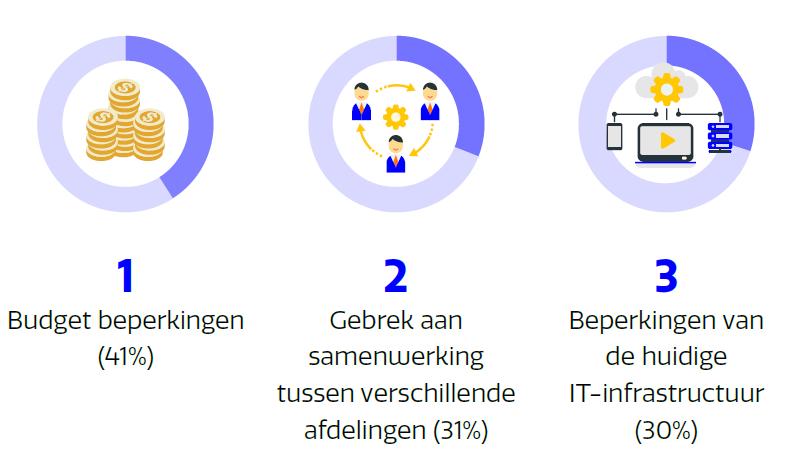 Uitdagingen voor digitale werkplek